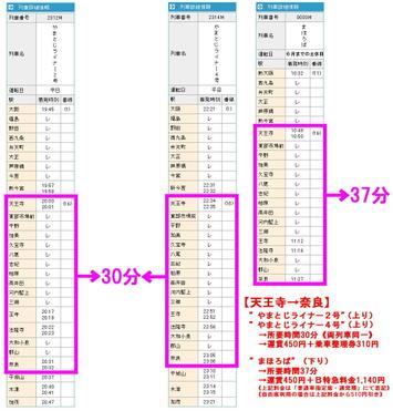 """大和路線上り《天王寺(大阪・新大阪)→奈良(木津・加茂)》。""""やまとじライナー2・4号""""と下り""""まほろば""""の各運転時刻と、各列車に係る「天王寺→奈良」の所要時間並びに運賃・料金の比較。『JRおでかけネット』(JR西日本)に掲載のデータを基に作成"""